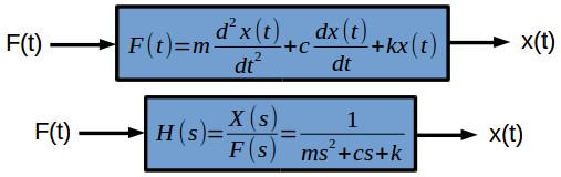 Mass-spring-damper system - transfer function