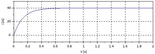 RL series circuit current response - csim()