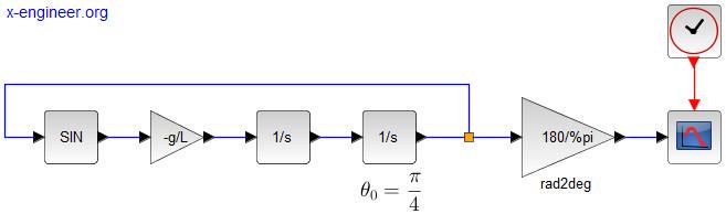 Simple pendulum - Xcos block diagram model