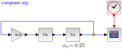 Simple translational mass - Xcos block diagram model