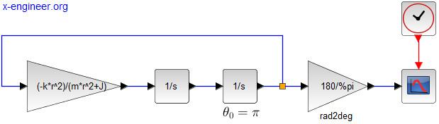 Simple translational-rotational mass - Xcos block diagram model
