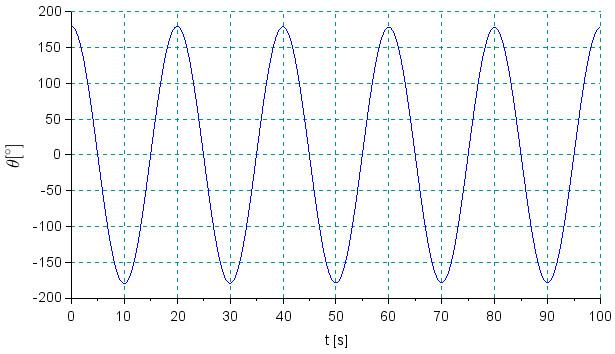 Simple translational-rotational mass plot