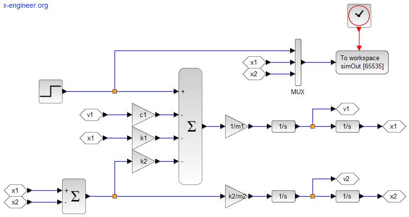 Xcos block diagram model