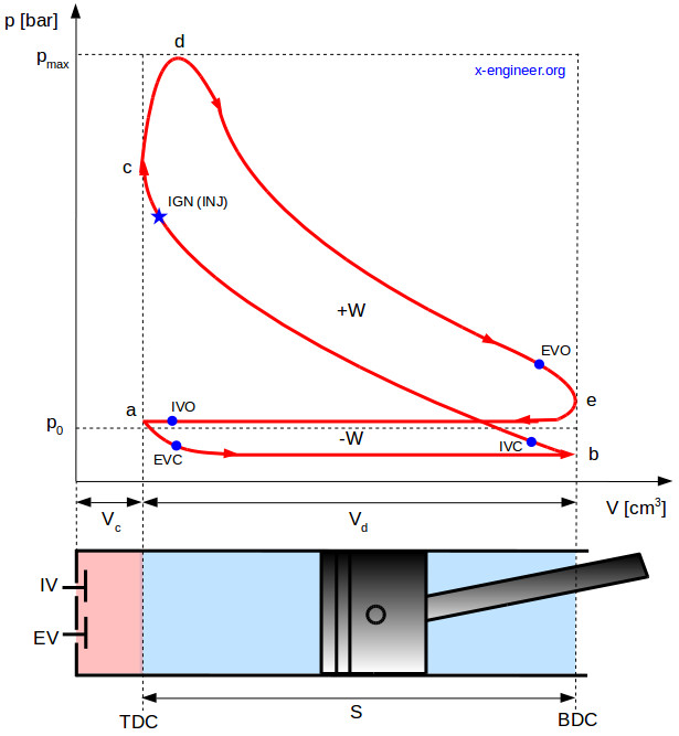 Pressure-volume (pV) diagram for a typical 4 stroke ICE