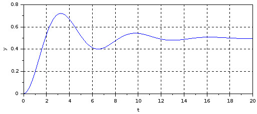 State-space model Xcos block diagram - mechanical system position response csim()