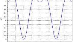 Trigonometric function plot in Scilab - Latex axes tick labels