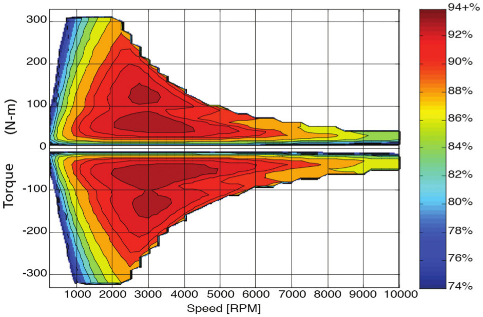 Electric machine torque map (positive and negative)
