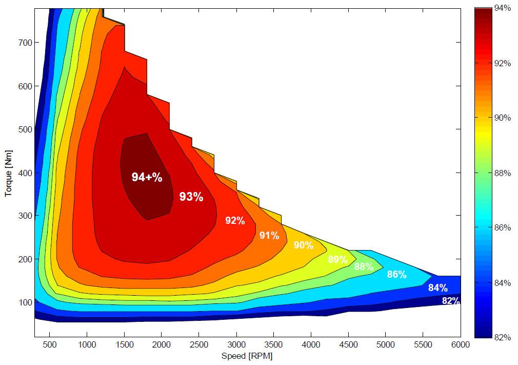 Electric motor efficiency map