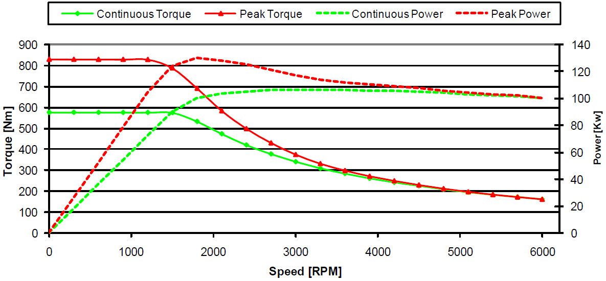 Electric motor torque and power characteristics