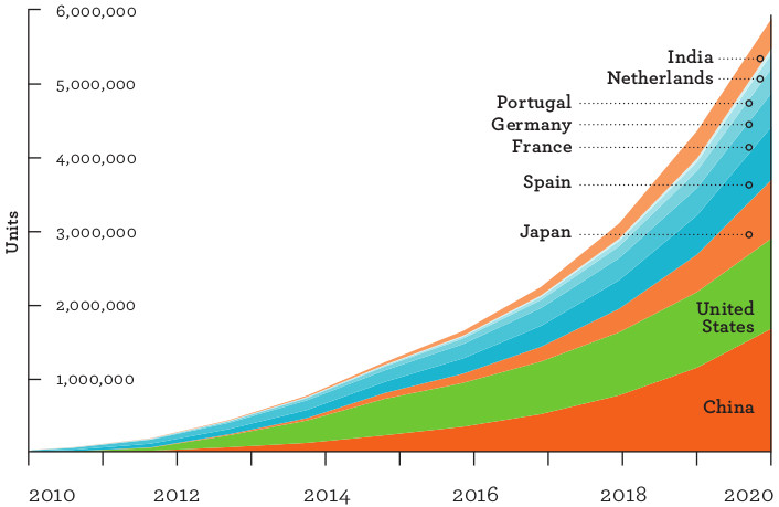 Electric vehicles sales targets (EVI members)