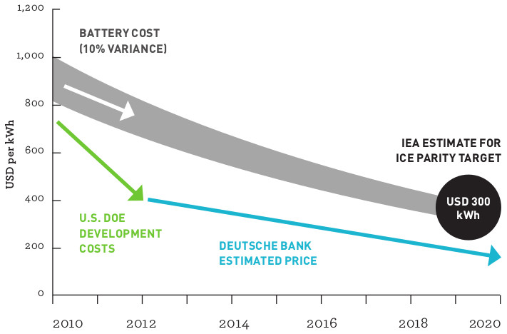 Estimated Costs of EV Batteries through 2020
