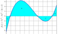 Function f(x) plot with integral areas