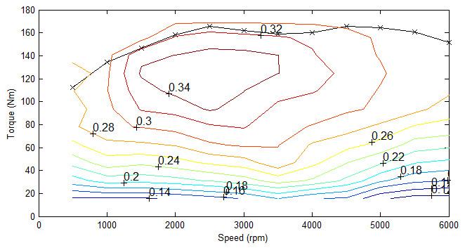 Gasoline engine efficiency map