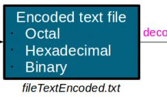 Text message encoding-decoding diagram