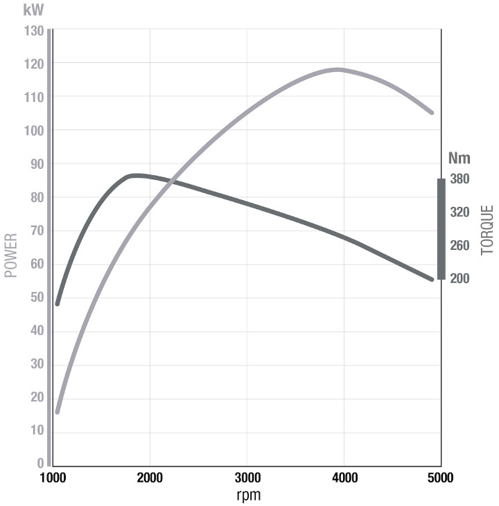 Twin turbo diesel engine torque and power characteristic