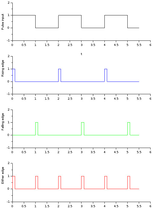Pulse edge detection output