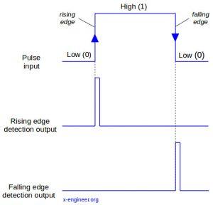 Signal edge detection