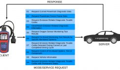 OBD modes of operation (diagnostic services)