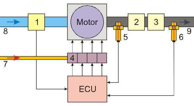 Internal combustion engine closed-loop lambda control