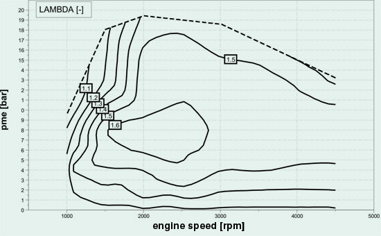 Diesel engine - lambda map