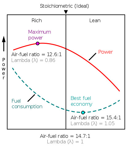 Engine power and fuel consumption function of air-fuel ratio (lambda)