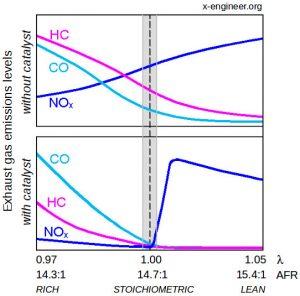 Gasoline engine catalyst efficiency function of air-fuel ratio