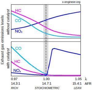 Gasoline engine catalyst efficiency function of air-fuel ratio