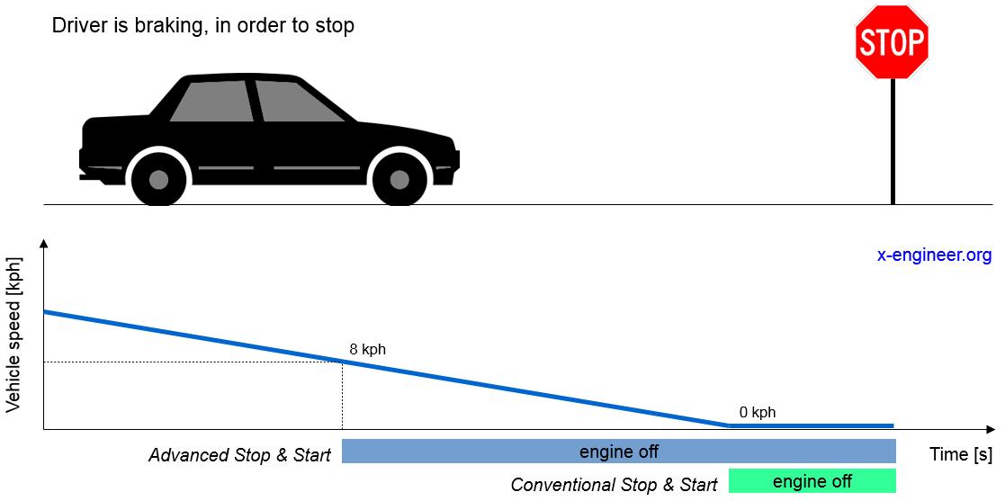 Advanced engine Stop & Start