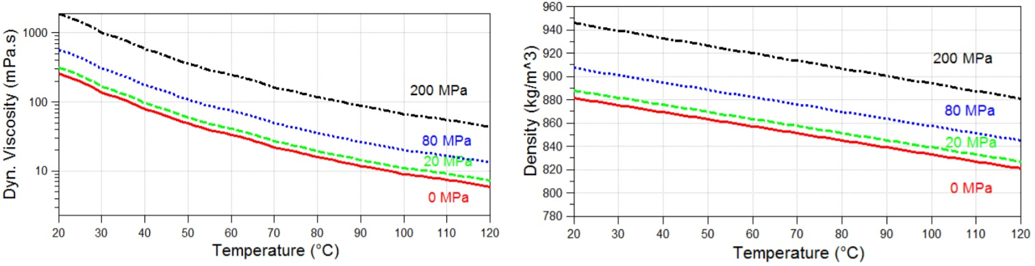 Dynamic viscosity and density of the SAE30 lubricant