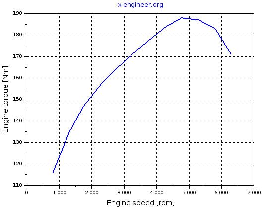 Engine torque at full load function of engine speed