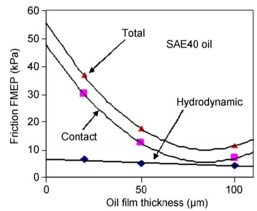 FMEP function of oil film thickness