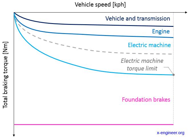 MHEV - brake regeneration with electric machine