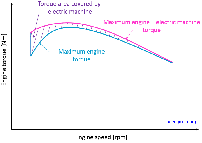 MHEV - engine torque boost with electric machine