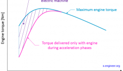 MHEV - engine torque fill with electric machine