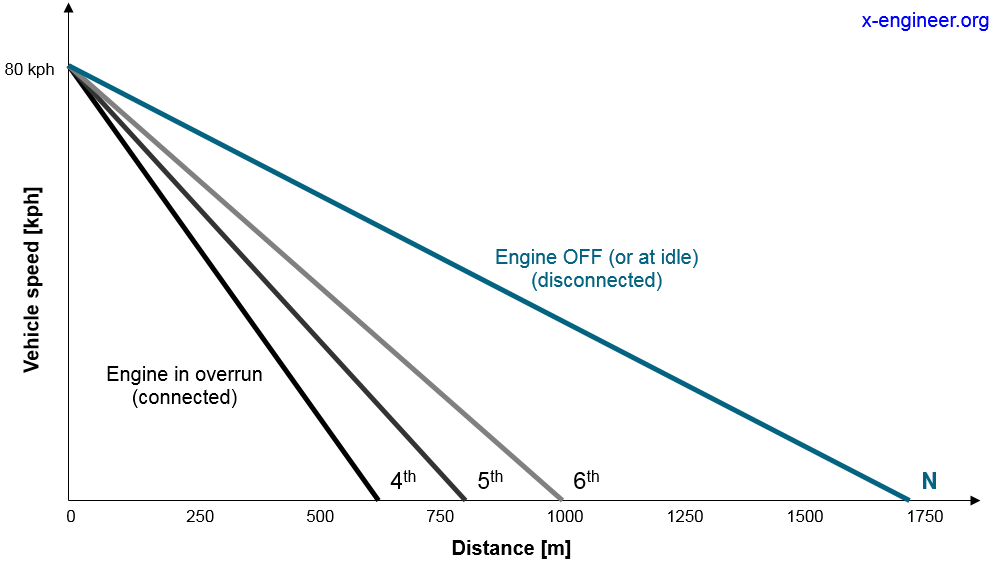 Vehicle traveled distance with and without Coasting/Sailing