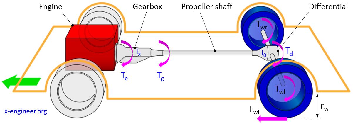 Vehicle rear-wheel drive (RWD) powertrain diagram