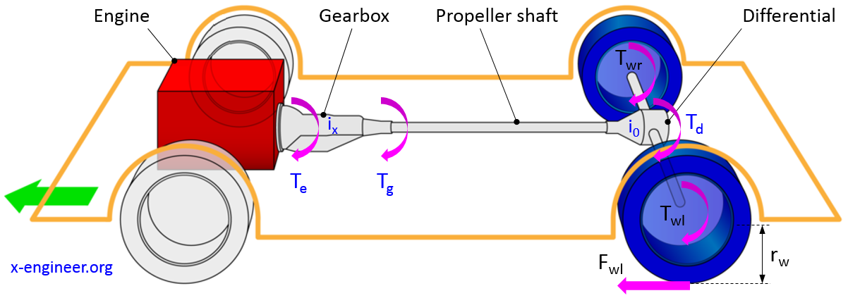 How to calculate wheel torque from engine torque – x-engineer.orgx-engineer.org
