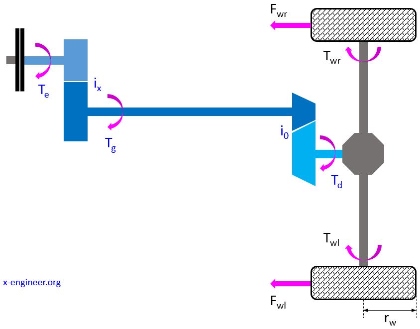Vehicle rear-wheel drive (RWD) powertrain schematic