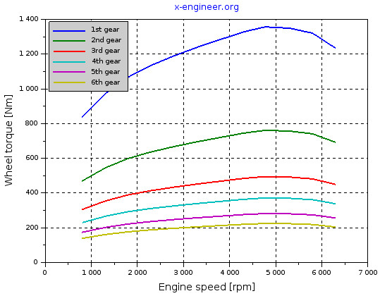 Wheel torque at full load function of engine speed and gear