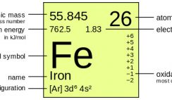 Periodic Table of Elements - Iron