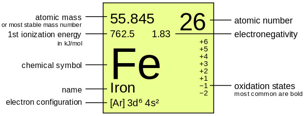 Periodic Table Of Elements   Iron