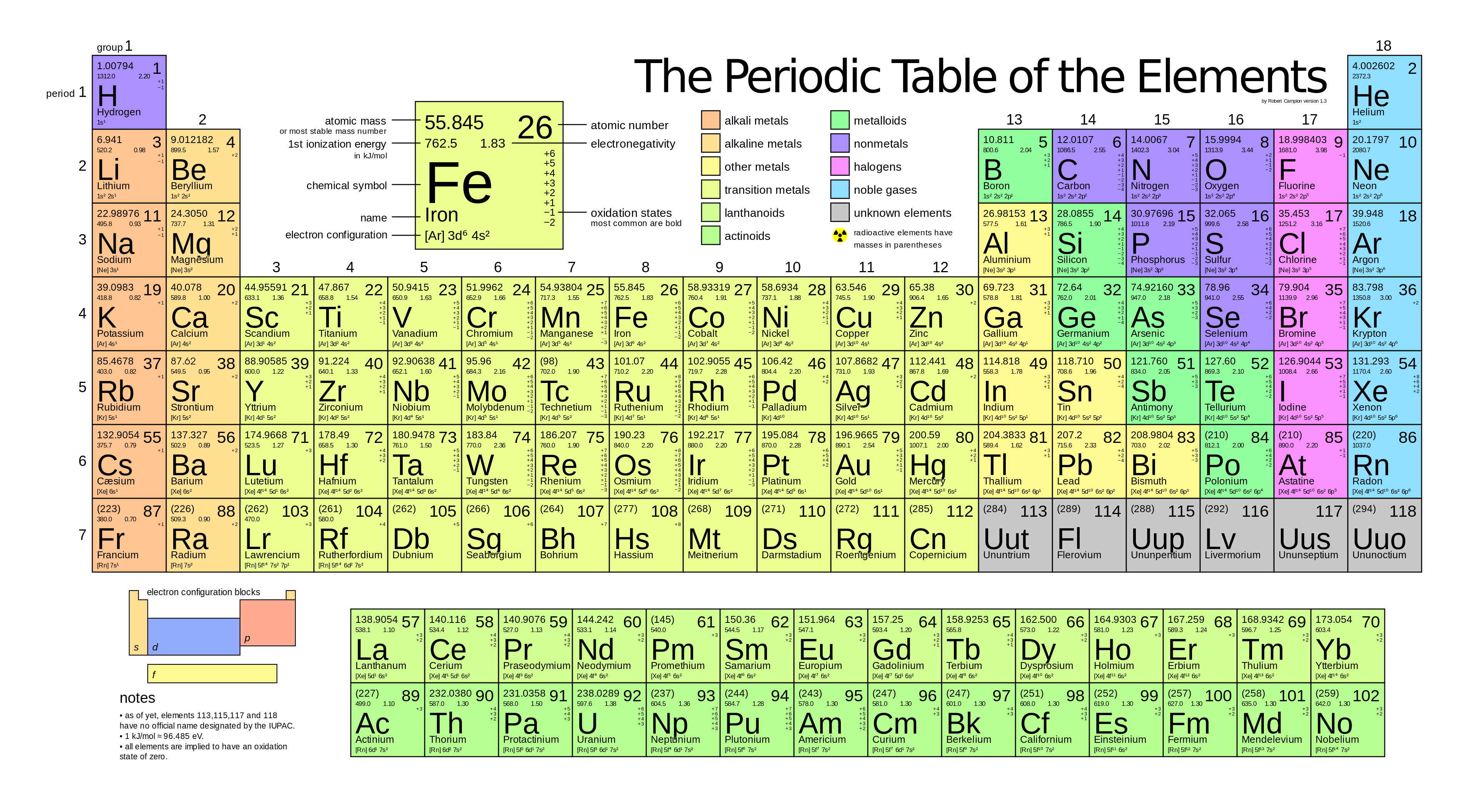 The mole and avogadros number x engineer periodic table of elements urtaz Gallery