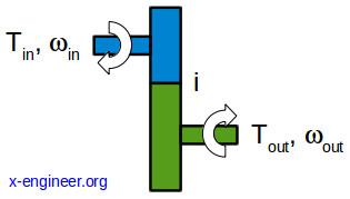 Simple gear input output