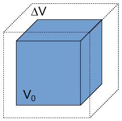 Thermal expansion (volumetric)