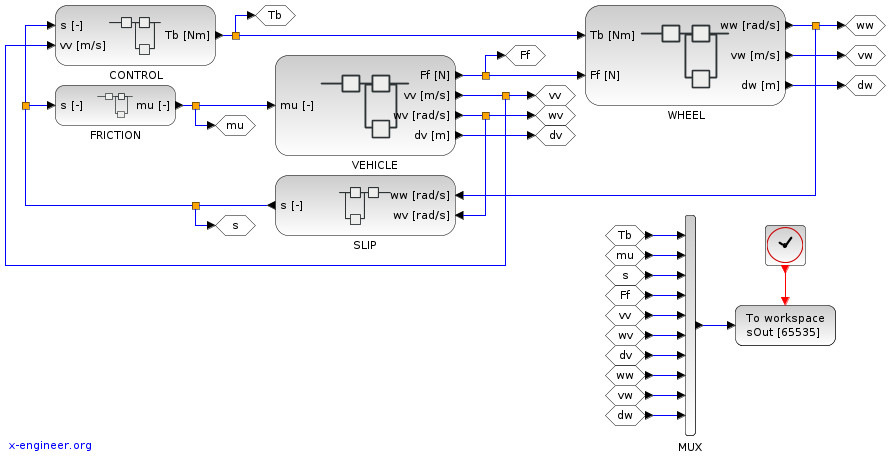 ABS model (Xcos block diagram)