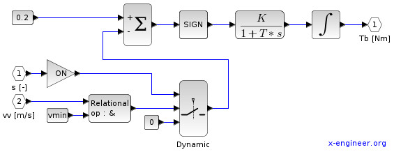 ABS slip controller (Xcos block diagram)