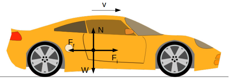 Acting forces during vehicle braking