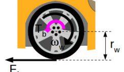 Acting forces during wheel braking