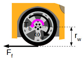 Acting forces during wheel braking
