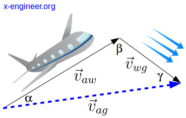 Aircraft heading angle to compensate for wind